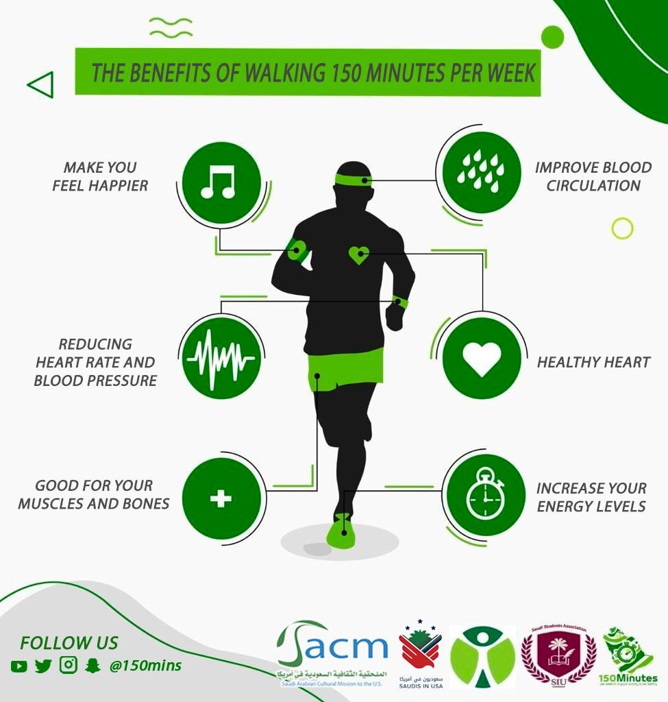 Chart showing benefits of walking 150 mins. a week.